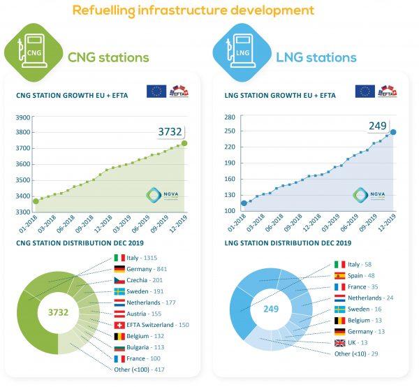 Los consumidores europeos eligen gas para transporte