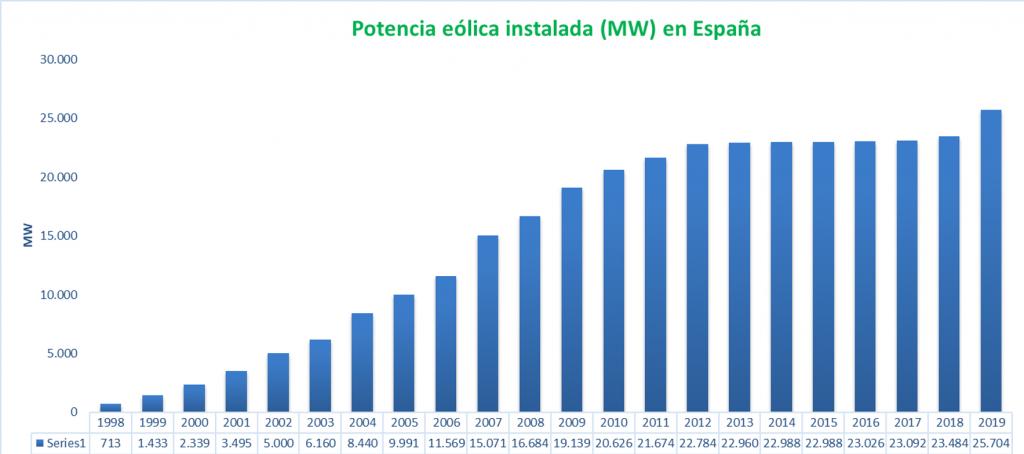 Grfico de evolucin de potencia elica 2019 La eólica supera los 25.700 MW instalados en España