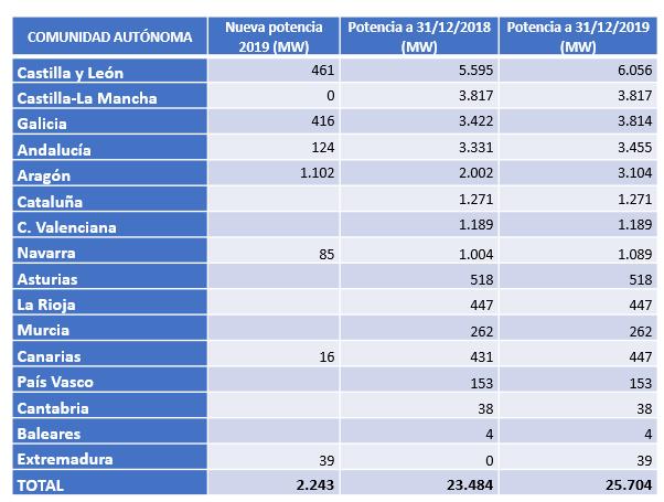 La eólica supera los 25.700 MW instalados en España