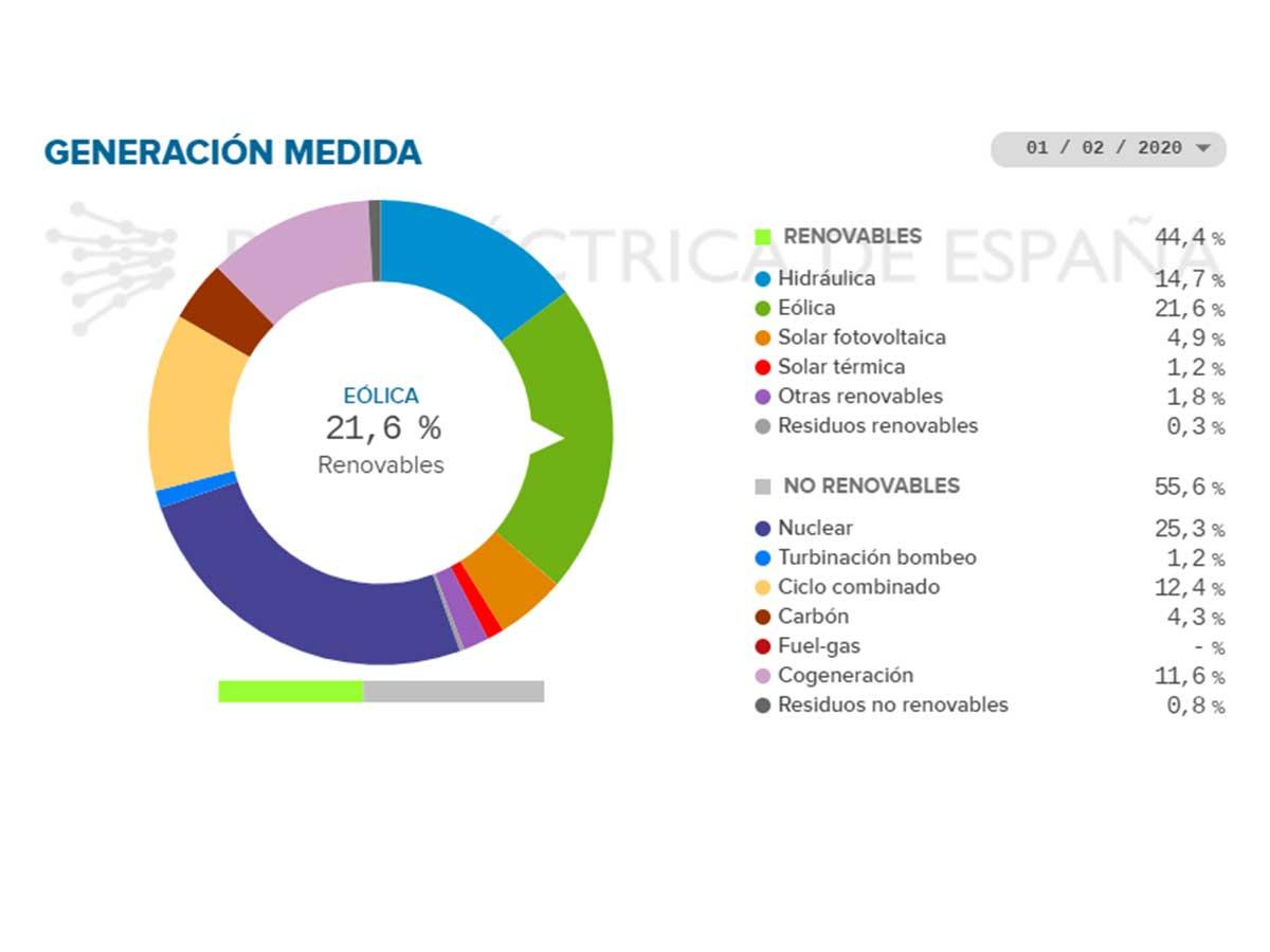 Sistema eléctrico español